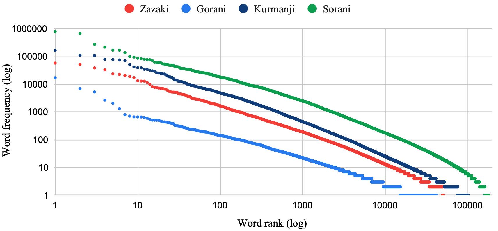 Zaza-Gorani corpus