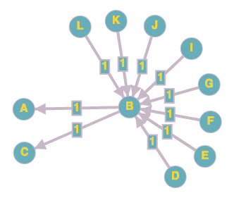 papers bipartite graph