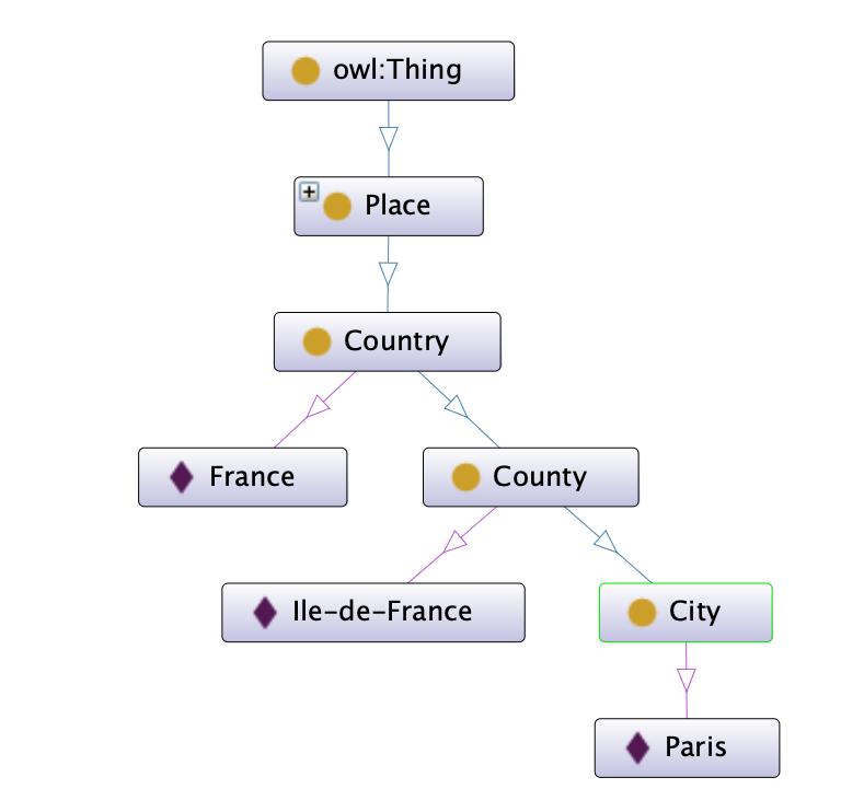 A simple ontology for Place, including France, Ile-de-France and Paris