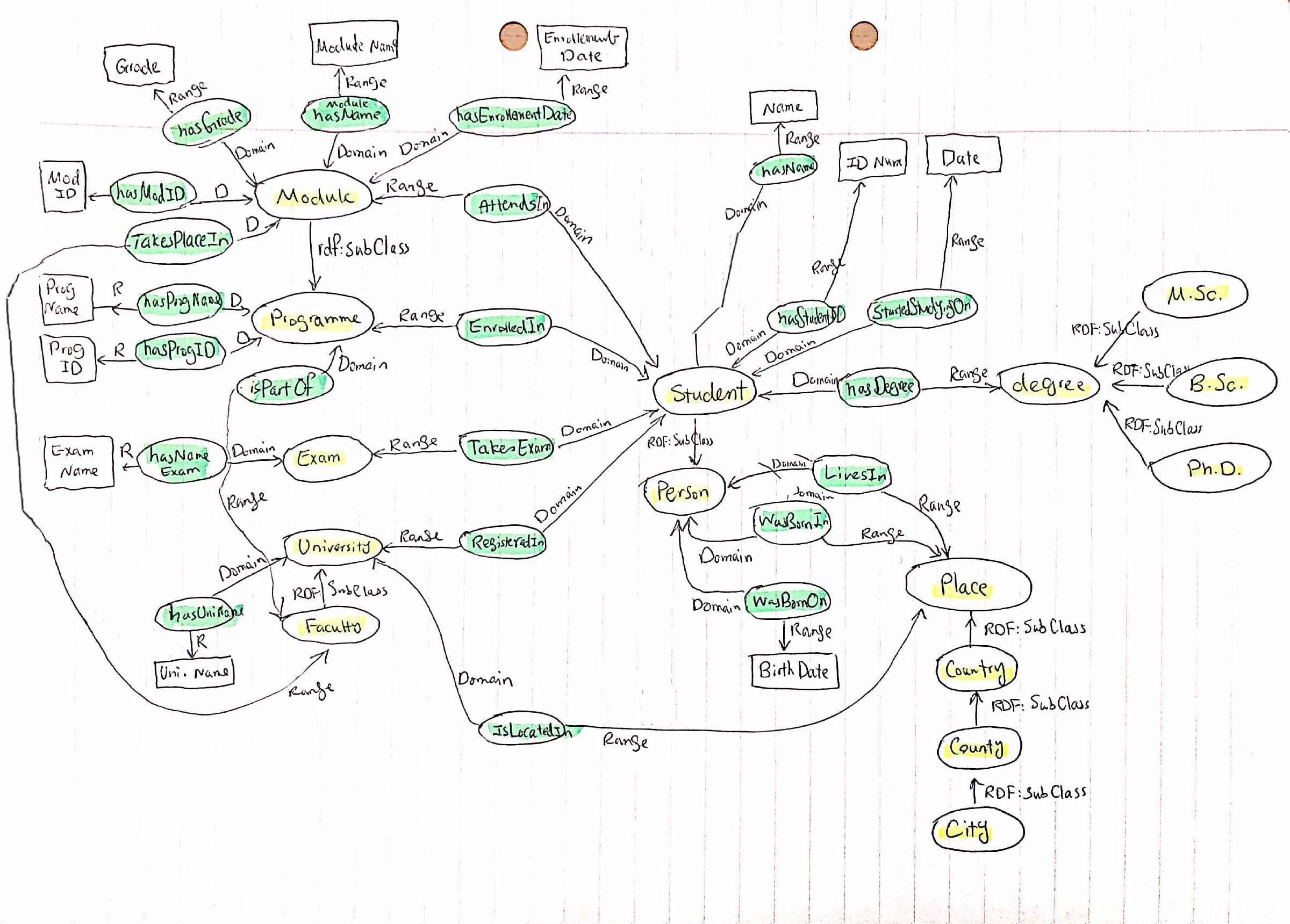 Student management system data model schema