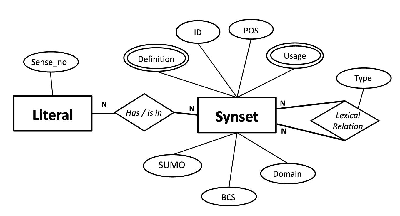 WordNet schema for KurdNet